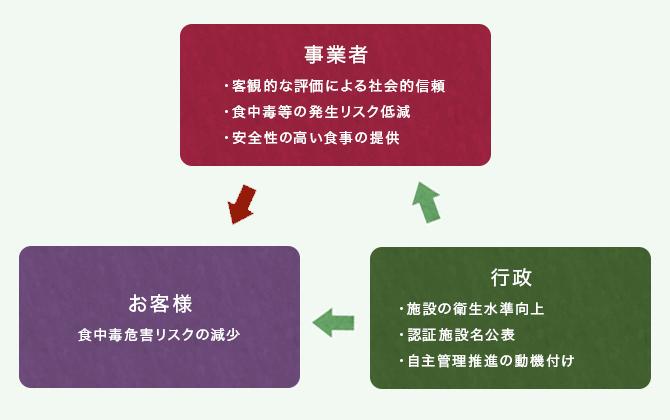 東京都食品衛生自主管理認証制度の概要